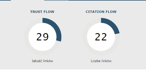 Trust Flow i Citation Flow dla sn2.eu